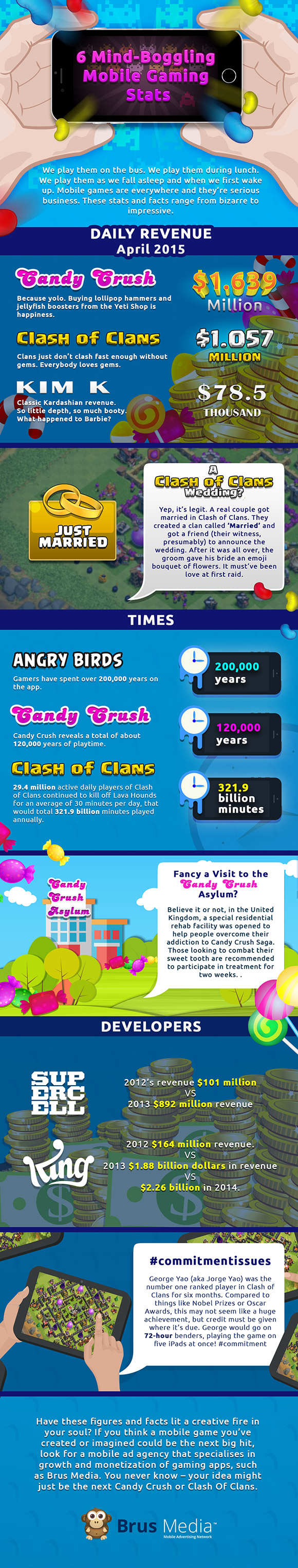 Check Out Some Mind boggling Mobile Gaming Stats From Brus Media